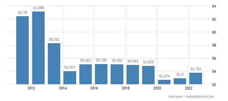 bhutan labor participation rate female percent of female population ages 15 plus  wb data