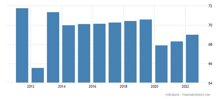 bhutan labor participation rate male percent of male population ages 15 plus  wb data