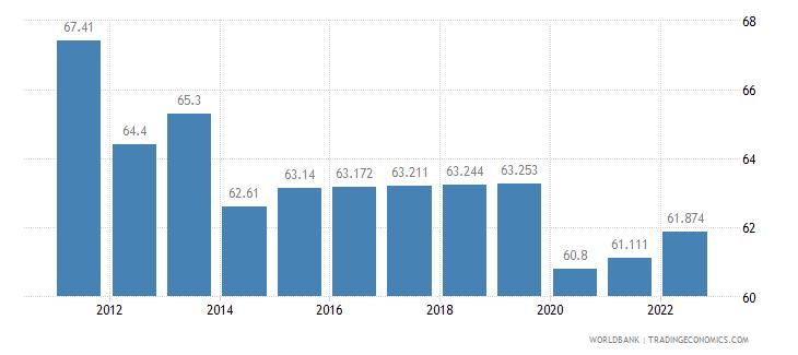 bhutan labor participation rate total percent of total population ages 15 plus  wb data