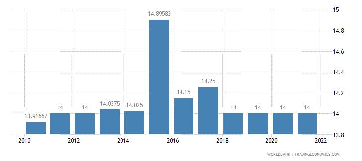bhutan lending interest rate percent wb data
