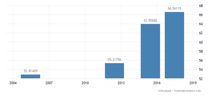 bhutan literacy rate adult total percent of people ages 15 and above wb data