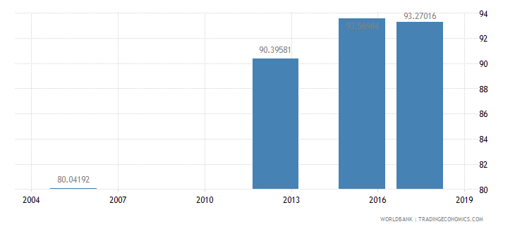 bhutan literacy rate youth male percent of males ages 15 24 wb data