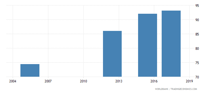 bhutan literacy rate youth total percent of people ages 15 24 wb data