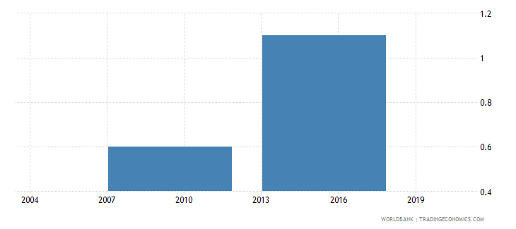 bhutan losses due to theft and vandalism against the firm percent of annual sales wb data