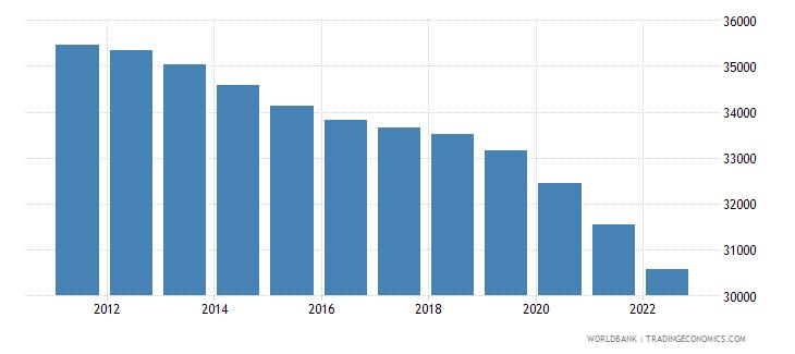 bhutan male population 05 09 wb data