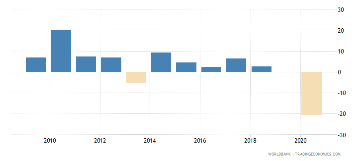 bhutan manufacturing value added annual percent growth wb data