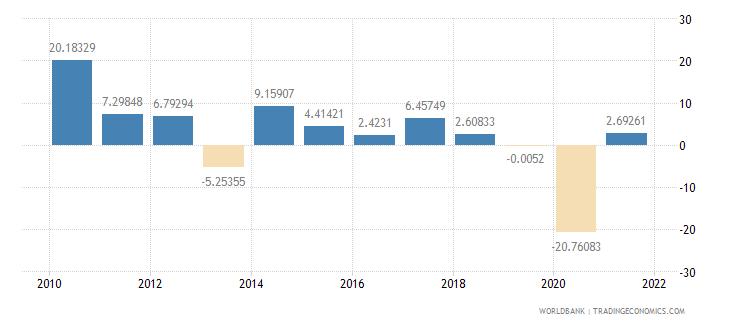 bhutan manufacturing value added annual percent growth wb data