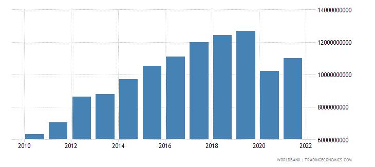 bhutan manufacturing value added current lcu wb data