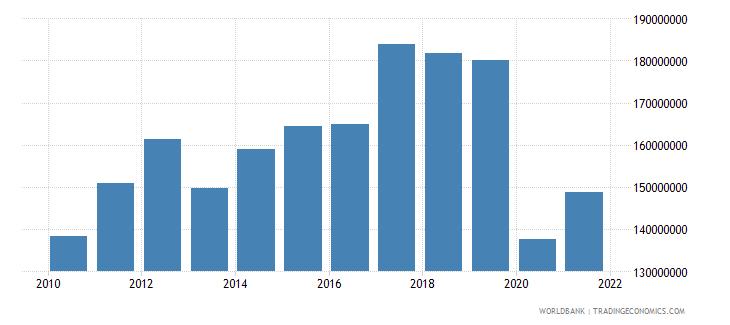 bhutan manufacturing value added us dollar wb data