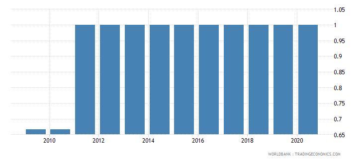 bhutan maternal health wb data