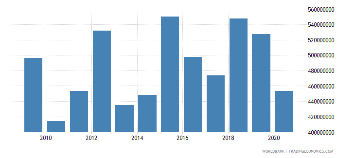 bhutan merchandise exports by the reporting economy current us$ wb data