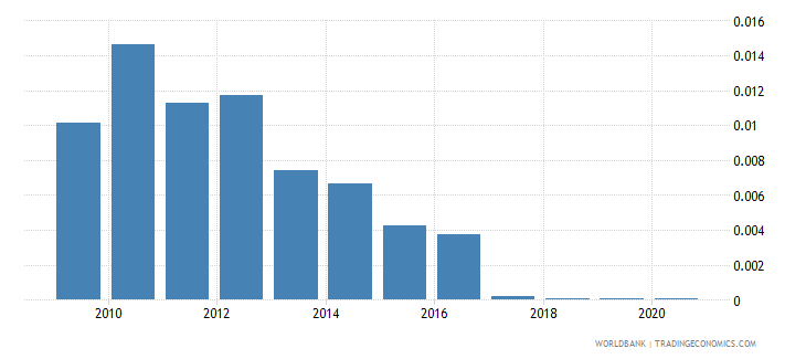 bhutan merchandise exports by the reporting economy residual percent of total merchandise exports wb data