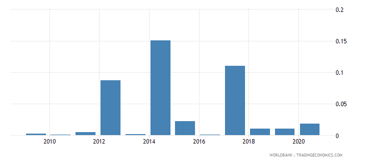 bhutan merchandise exports to developing economies in europe  central asia percent of total merchandise exports wb data