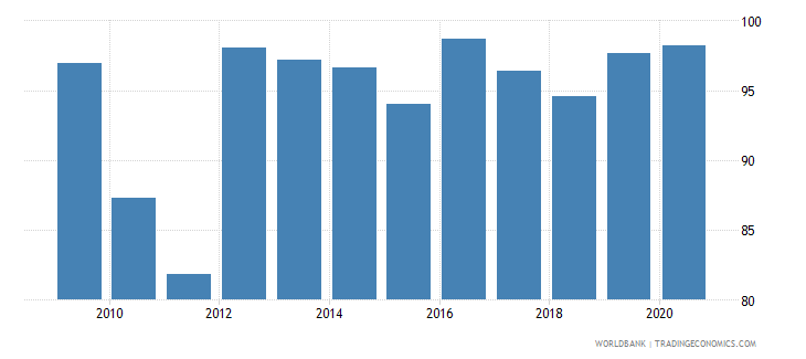 bhutan merchandise exports to developing economies in south asia percent of total merchandise exports wb data