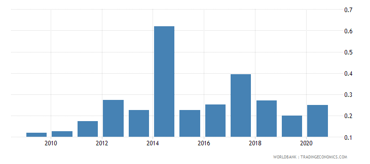 bhutan merchandise exports to developing economies outside region percent of total merchandise exports wb data