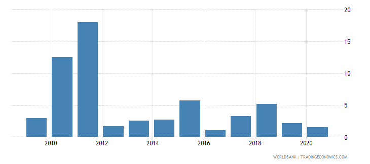 bhutan merchandise exports to high income economies percent of total merchandise exports wb data