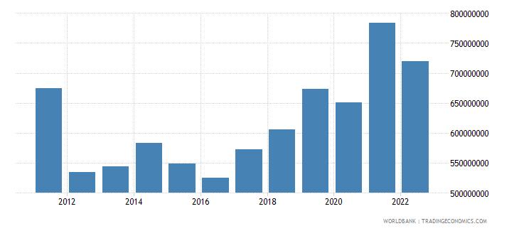 bhutan merchandise exports us dollar wb data