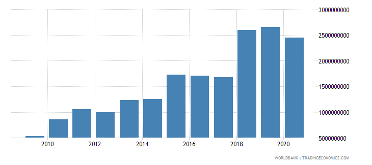 bhutan merchandise imports by the reporting economy current us$ wb data