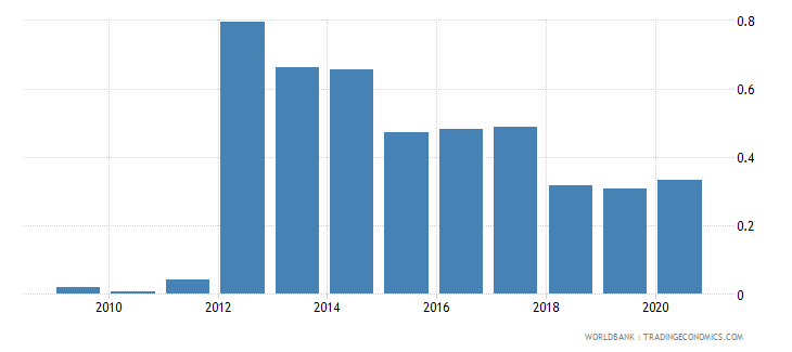 bhutan merchandise imports by the reporting economy residual percent of total merchandise imports wb data