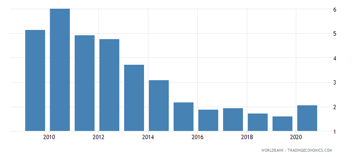 bhutan merchandise imports from developing economies in east asia  pacific percent of total merchandise imports wb data