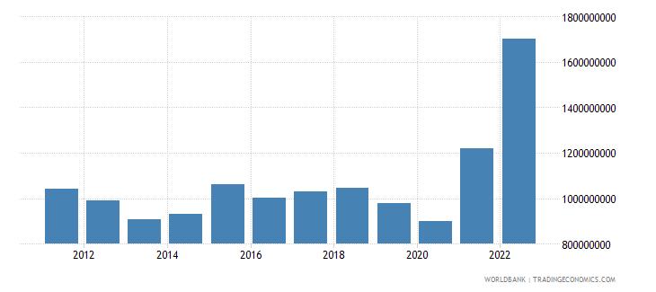 bhutan merchandise imports us dollar wb data