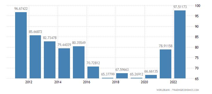 bhutan merchandise trade percent of gdp wb data