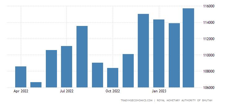 Bhutan Money Supply M1
