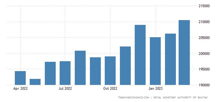 Bhutan Money Supply M2