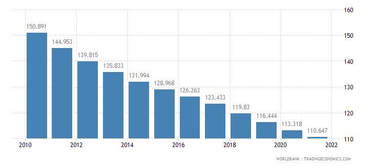 bhutan mortality rate adult female per 1 000 female adults wb data