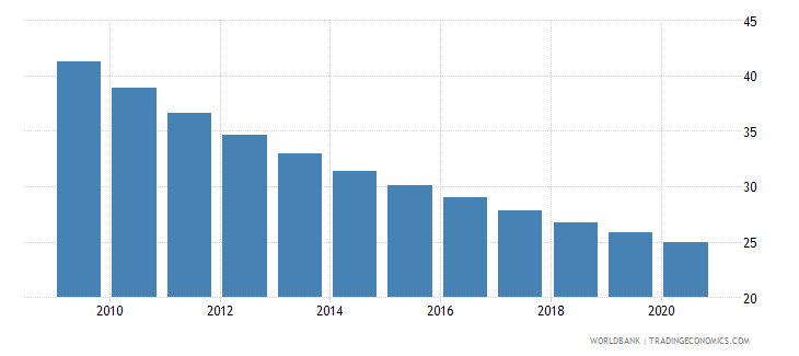 bhutan mortality rate under 5 female per 1000 wb data