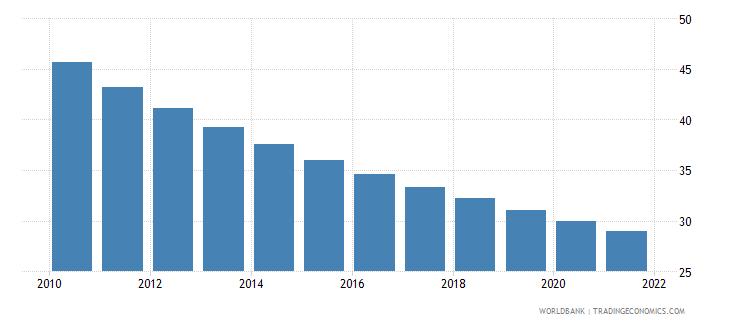 bhutan mortality rate under 5 male per 1000 wb data
