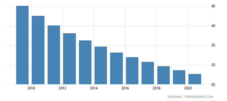 bhutan mortality rate under 5 per 1 000 wb data