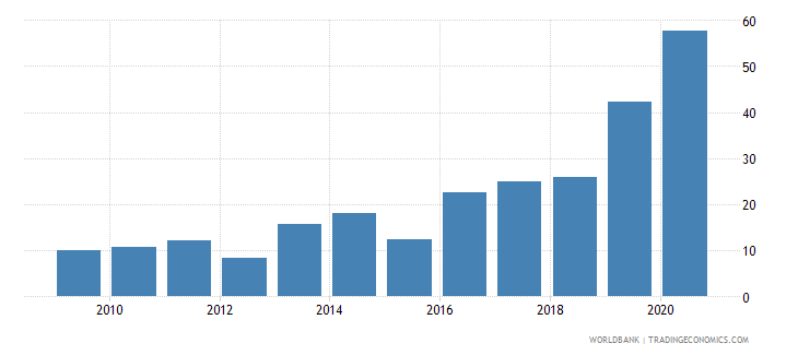 bhutan multilateral debt service percent of public and publicly guaranteed debt service wb data