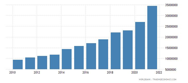 bhutan multilateral debt service tds us dollar wb data
