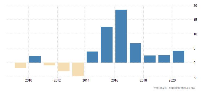 bhutan net acquisition of financial assets percent of gdp wb data