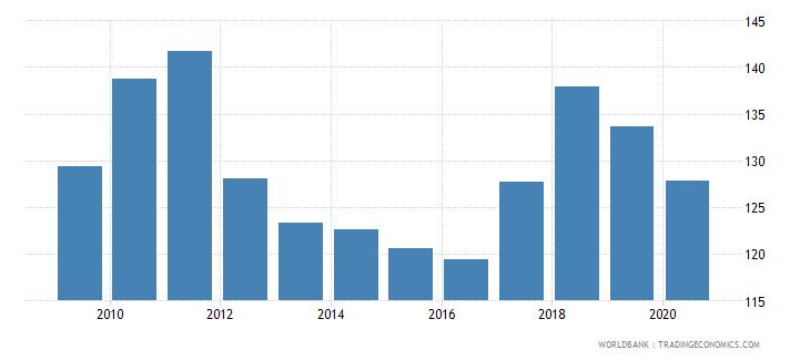 bhutan net barter terms of trade index 2000  100 wb data