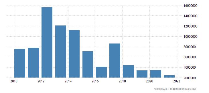 bhutan net bilateral aid flows from dac donors australia us dollar wb data