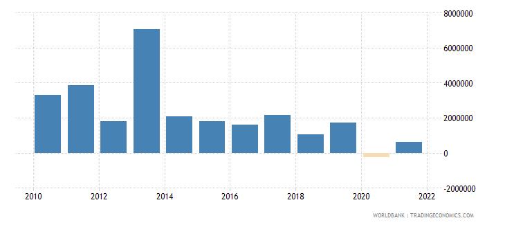 bhutan net bilateral aid flows from dac donors austria us dollar wb data