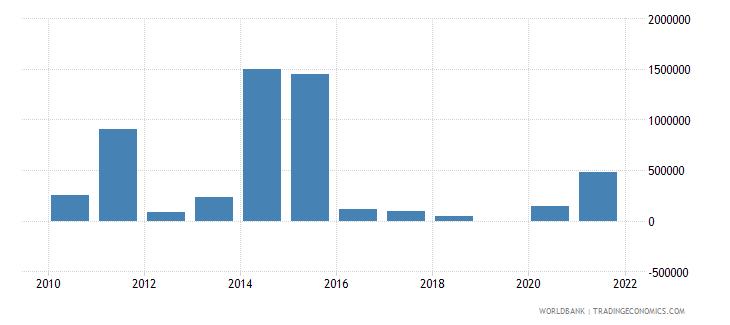 bhutan net bilateral aid flows from dac donors canada us dollar wb data