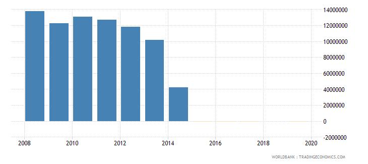 bhutan net bilateral aid flows from dac donors denmark us dollar wb data