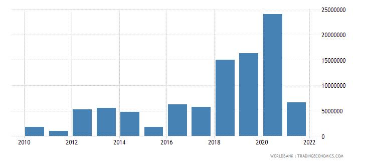 bhutan net bilateral aid flows from dac donors european commission us dollar wb data