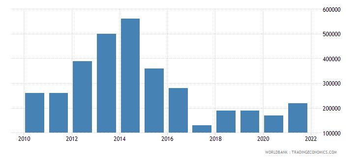 bhutan net bilateral aid flows from dac donors finland us dollar wb data