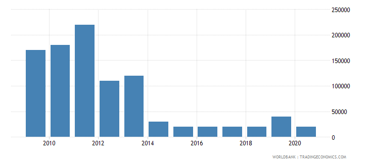 bhutan net bilateral aid flows from dac donors france us dollar wb data