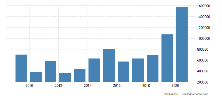 bhutan net bilateral aid flows from dac donors germany us dollar wb data