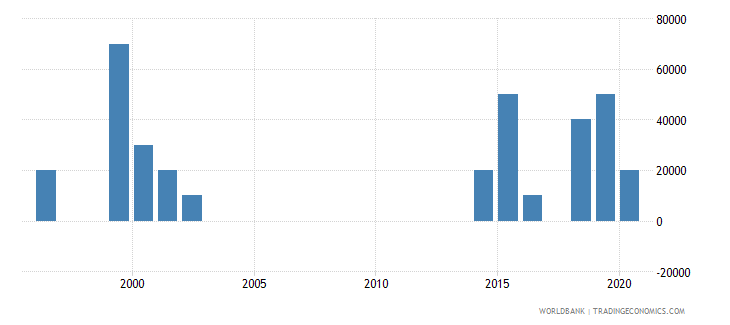 bhutan net bilateral aid flows from dac donors italy us dollar wb data