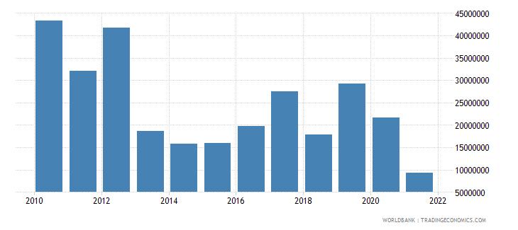 bhutan net bilateral aid flows from dac donors japan us dollar wb data