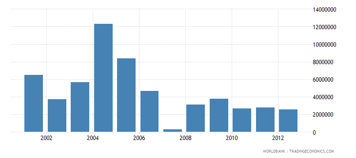 bhutan net bilateral aid flows from dac donors netherlands us dollar wb data