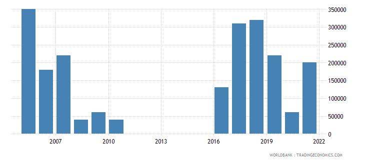 bhutan net bilateral aid flows from dac donors new zealand us dollar wb data
