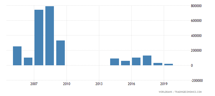 bhutan net bilateral aid flows from dac donors sweden us dollar wb data
