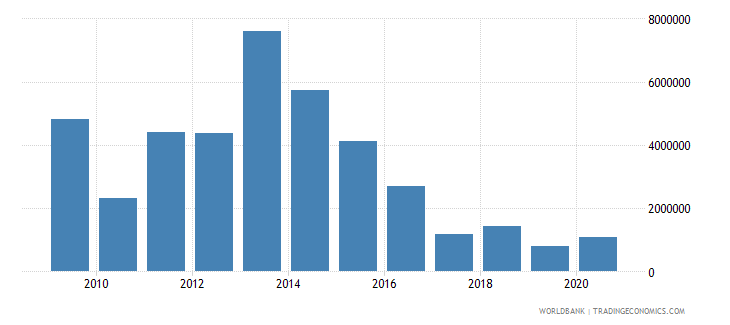 bhutan net bilateral aid flows from dac donors switzerland us dollar wb data